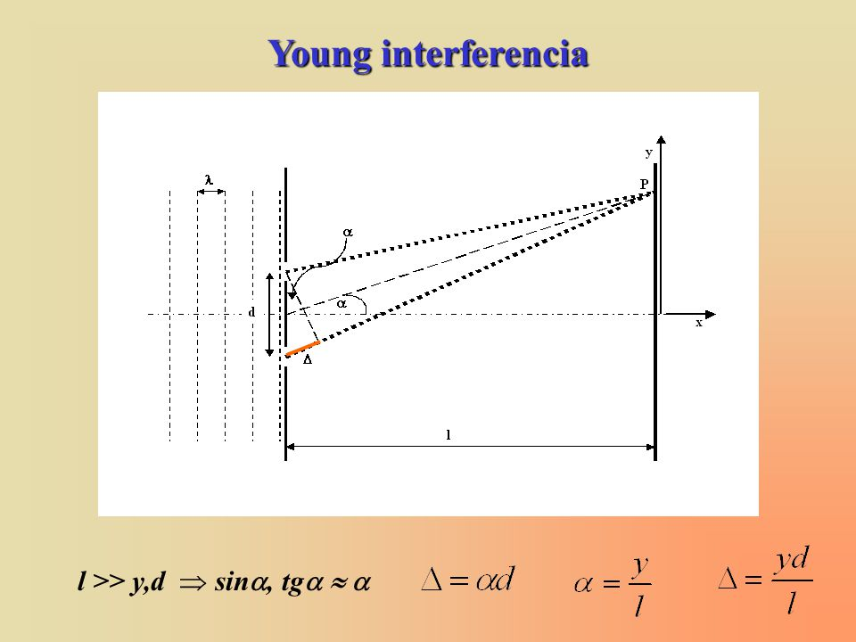 Young interferencia l >> y,d  sin, tg  