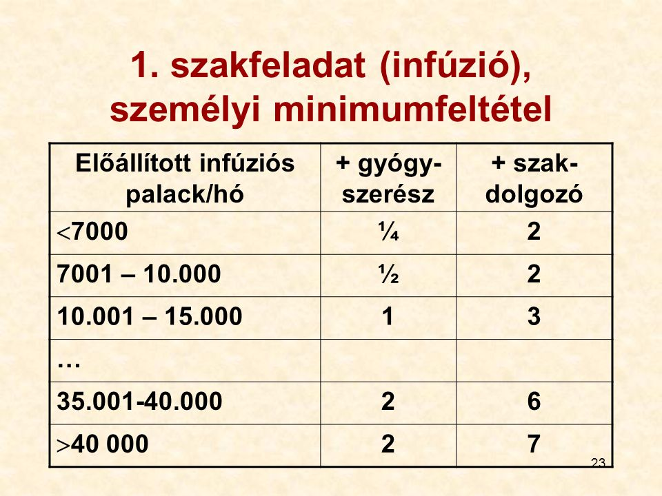 1. szakfeladat (infúzió), személyi minimumfeltétel