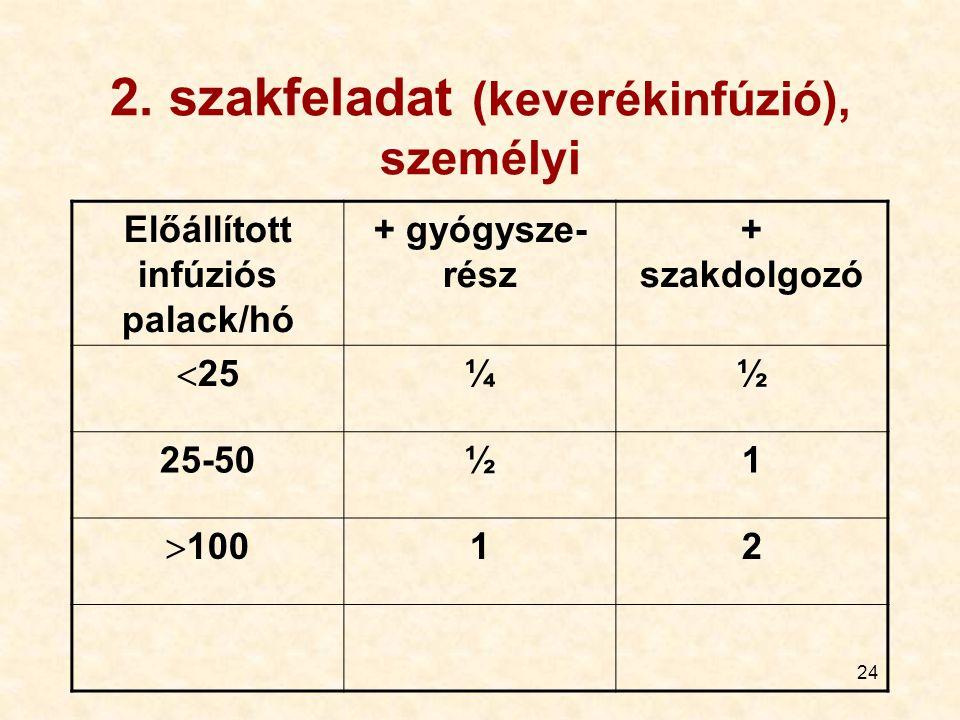 2. szakfeladat (keverékinfúzió), személyi