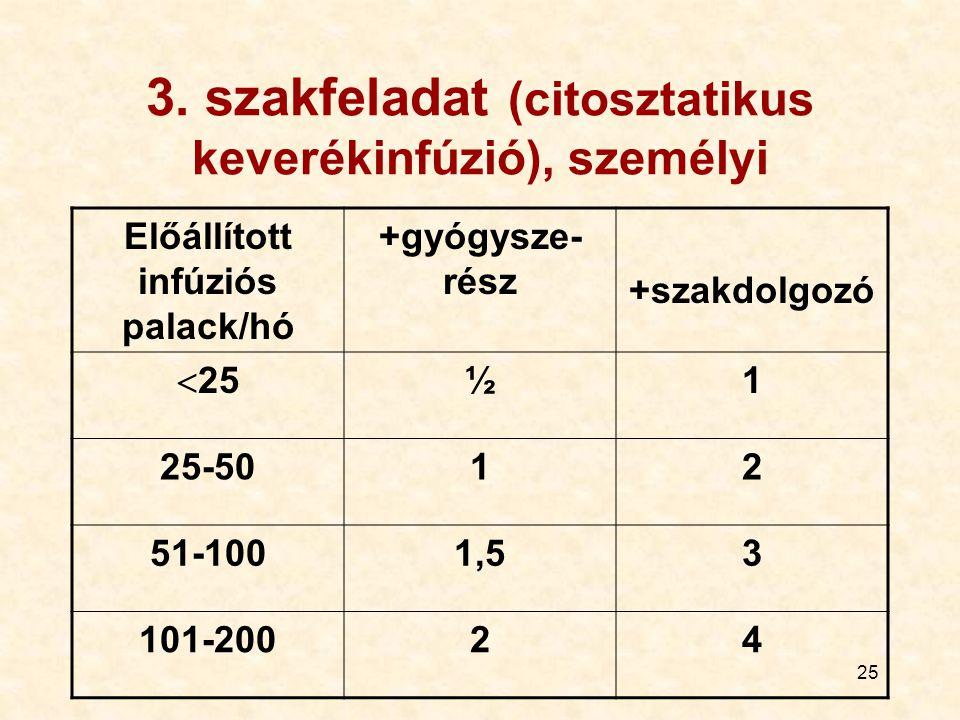 3. szakfeladat (citosztatikus keverékinfúzió), személyi