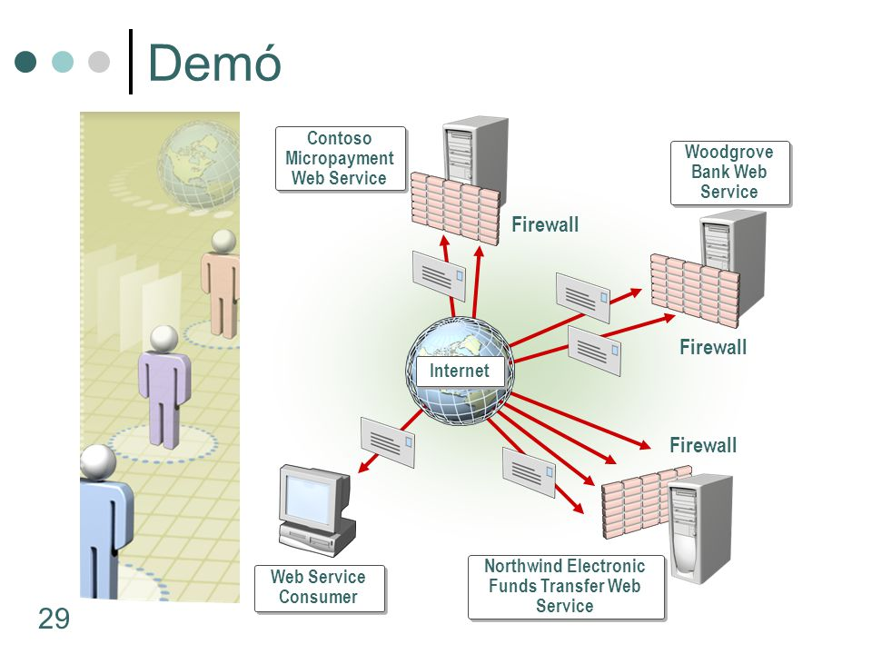 Demó Firewall Contoso Micropayment Web Service
