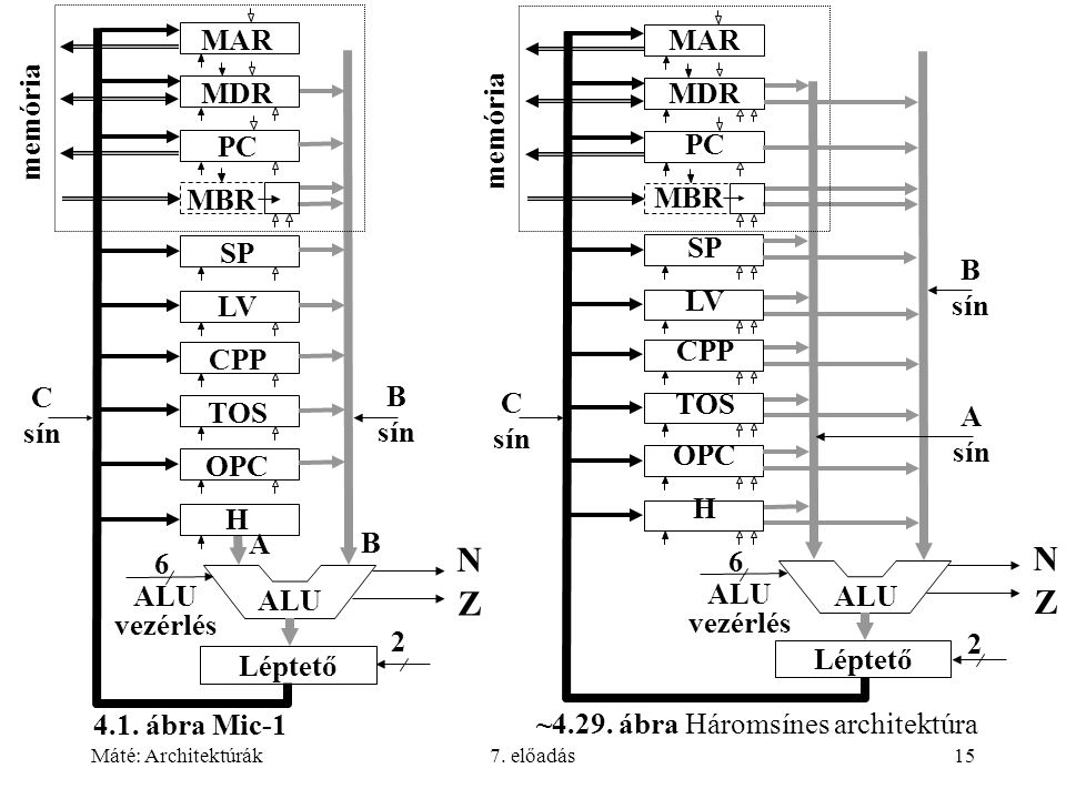 N N Z Z MAR MAR MDR MDR memória memória PC PC MBR MBR SP SP LV LV CPP