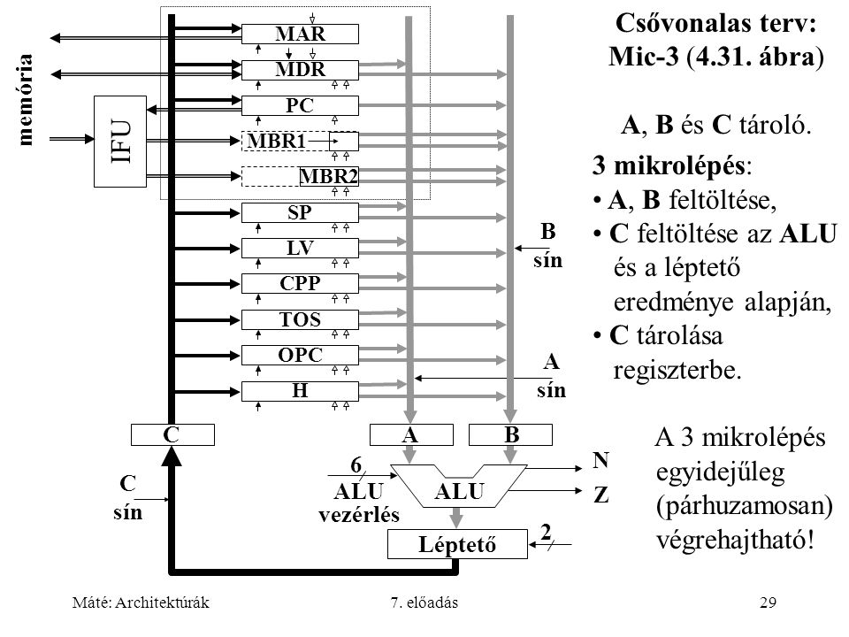 Csővonalas terv: Mic-3 (4.31. ábra)