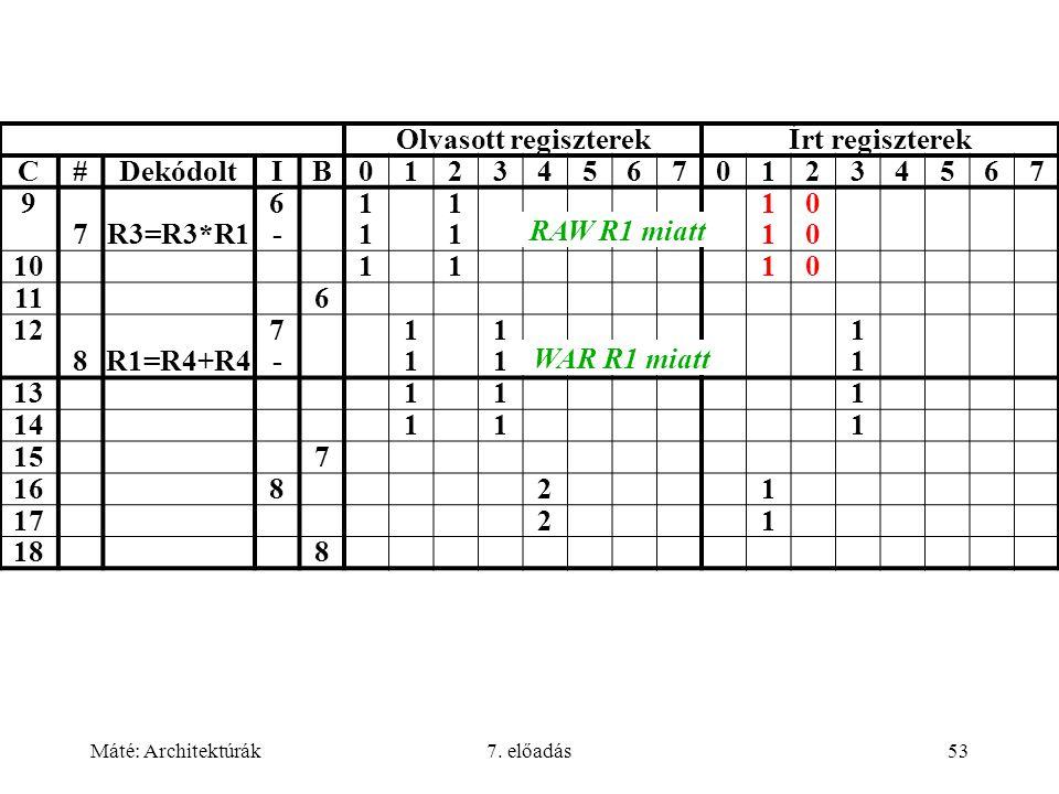 Olvasott regiszterek Írt regiszterek C # Dekódolt I B 1 2 3 4 5 6 7 9