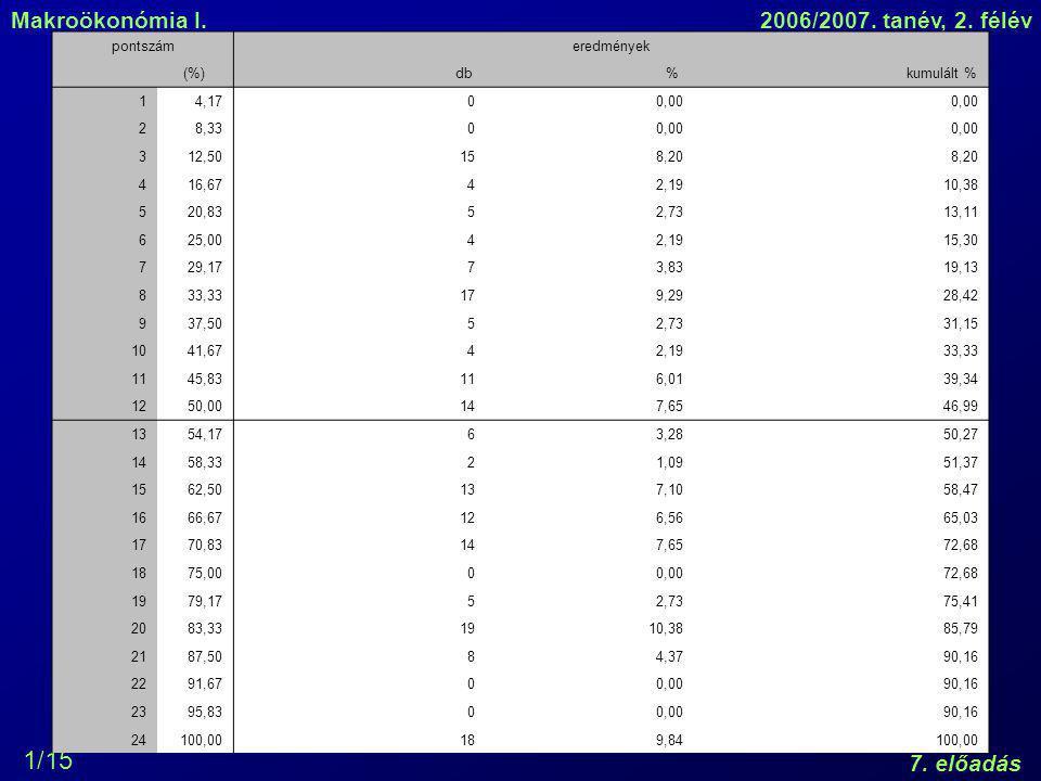 pontszám eredmények. (%) db. % kumulált % 1. 4,17. 0,00. 2. 8,33. 3. 12,50. 15. 8,20.