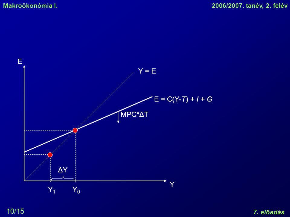 E Y = E E = C(Y-T) + I + G MPC*ΔT ΔY Y0 Y1 Y