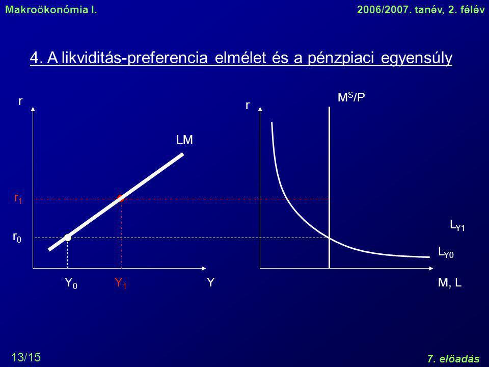 4. A likviditás-preferencia elmélet és a pénzpiaci egyensúly