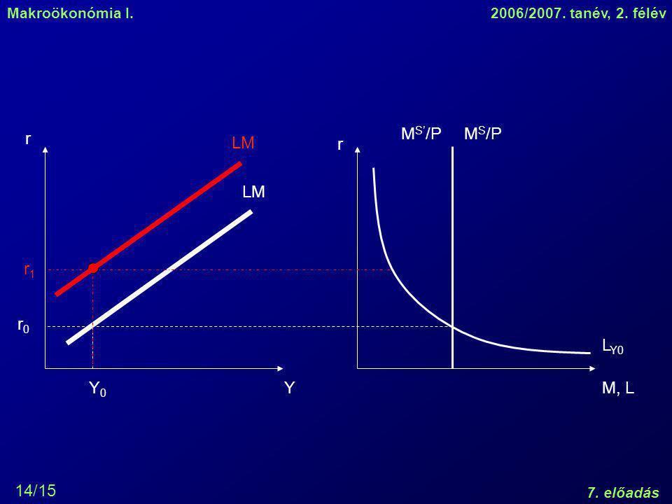 MS'/P MS/P r LM r LM r1 r0 LY0 Y0 Y M, L