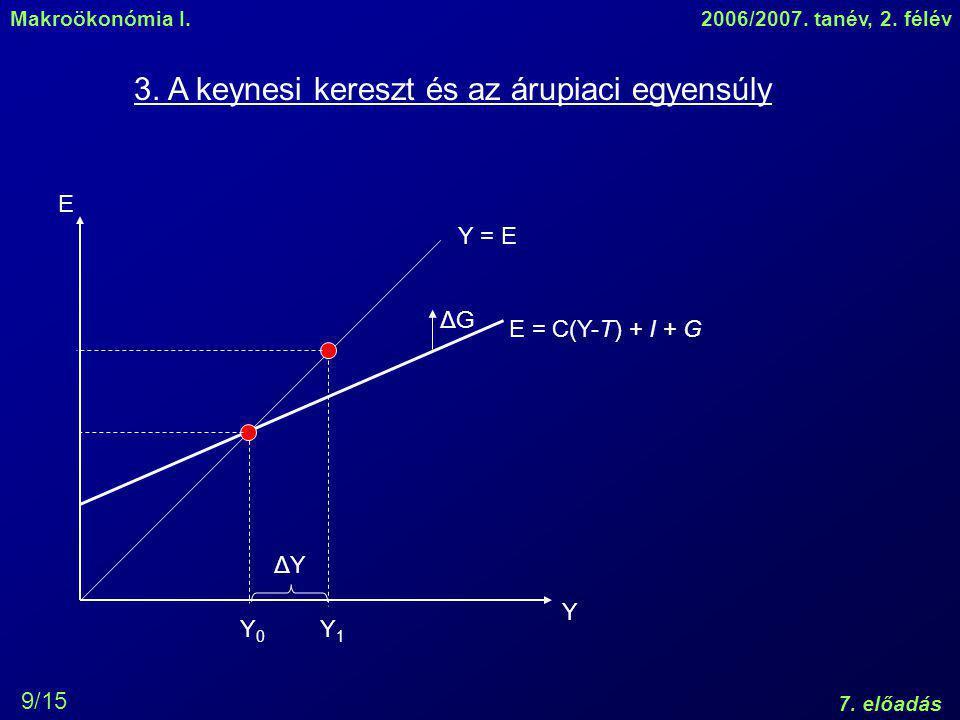 3. A keynesi kereszt és az árupiaci egyensúly