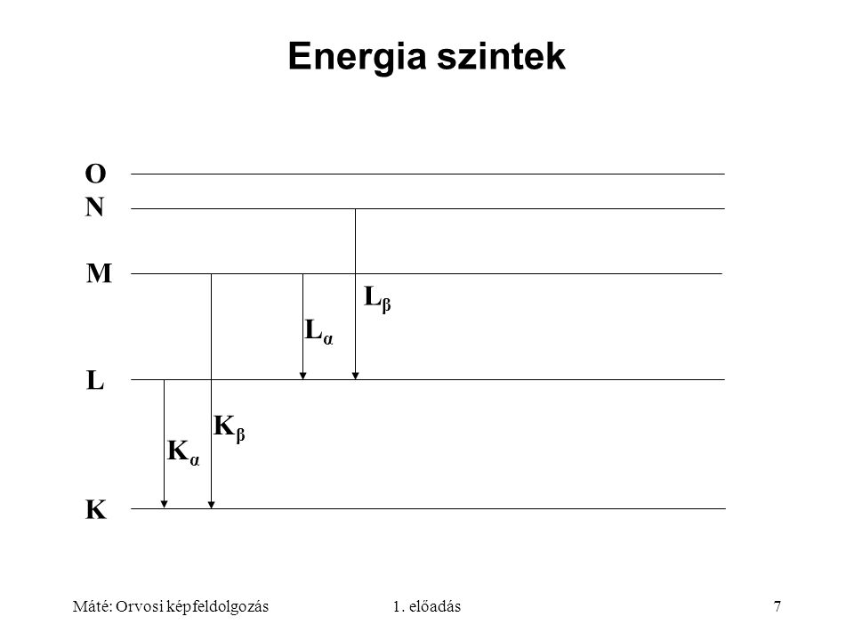 Energia szintek O N M Lβ Lα L Kβ Kα K Máté: Orvosi képfeldolgozás