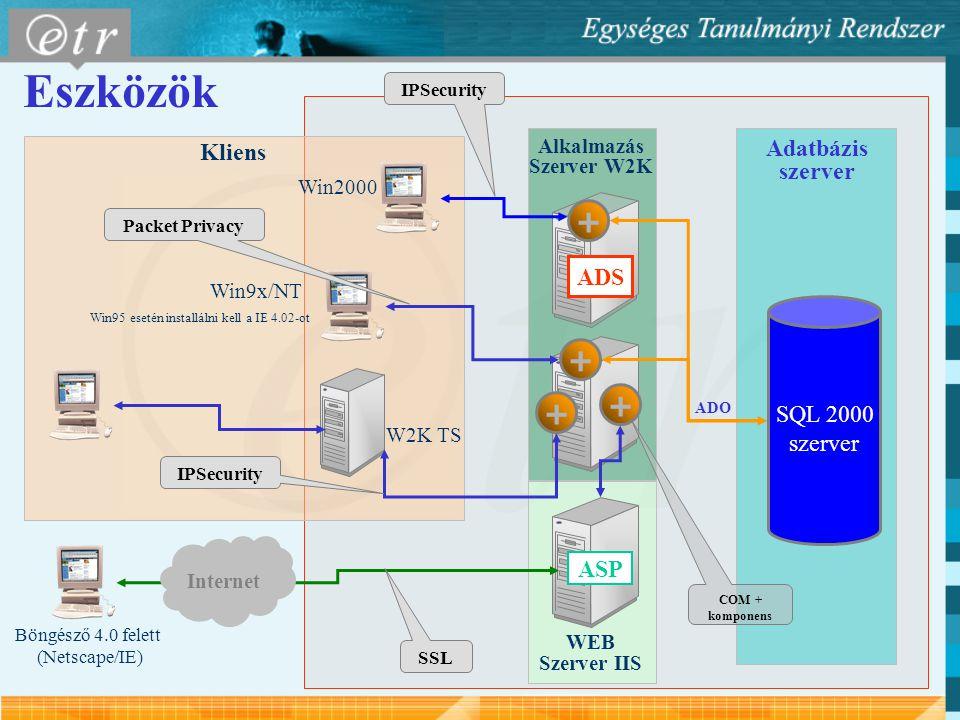 Eszközök + + + + Kliens Adatbázis szerver ADS SQL 2000 szerver ASP