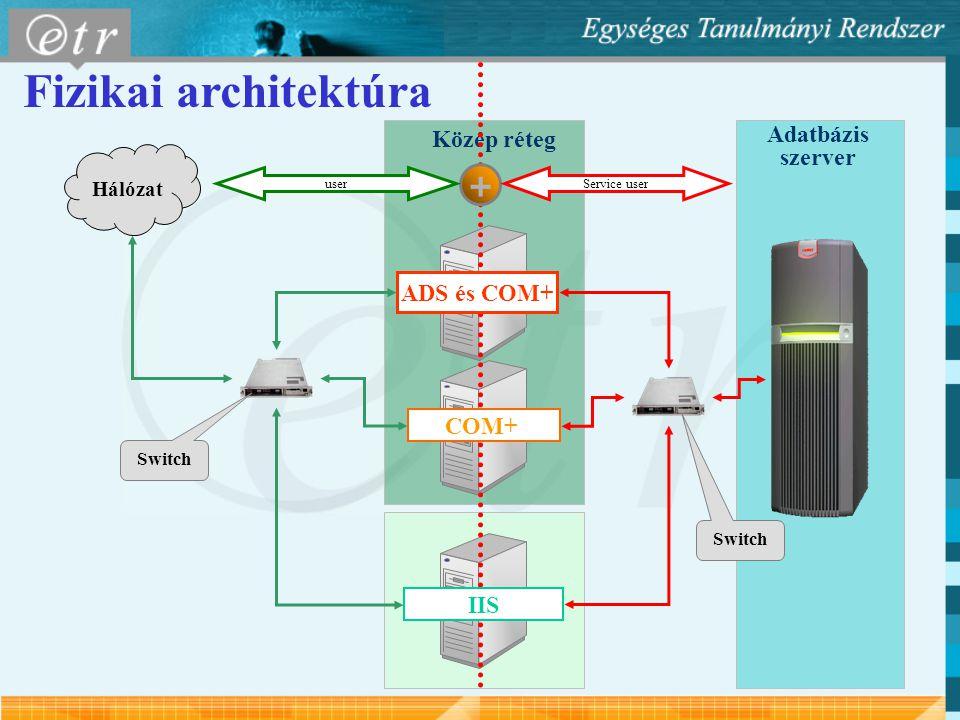 Fizikai architektúra + Adatbázis Közép réteg szerver ADS és COM+ COM+