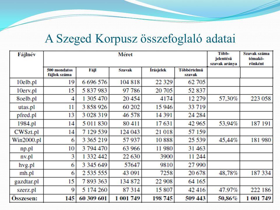 A Szeged Korpusz összefoglaló adatai