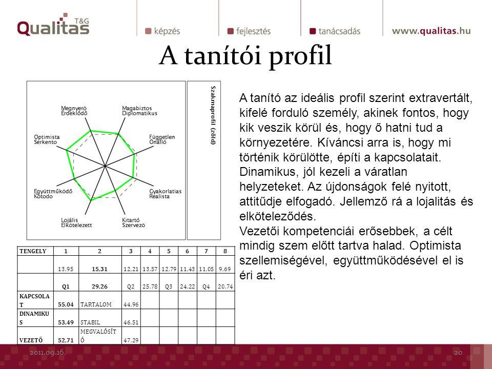 A tanítói profil