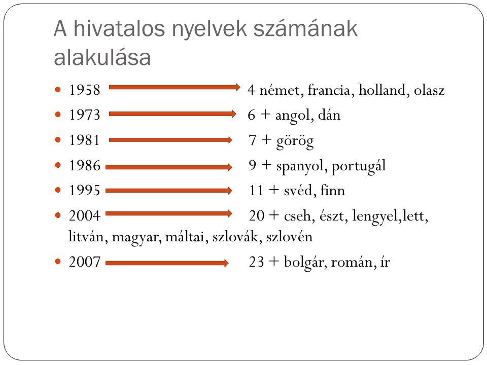 A hivatalos nyelvek számának alakulása