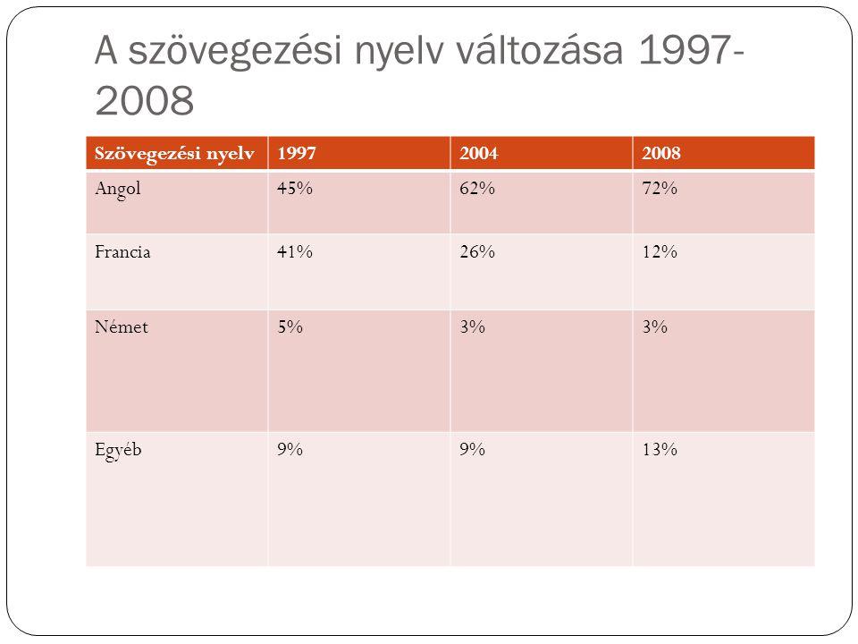 A szövegezési nyelv változása 1997-2008