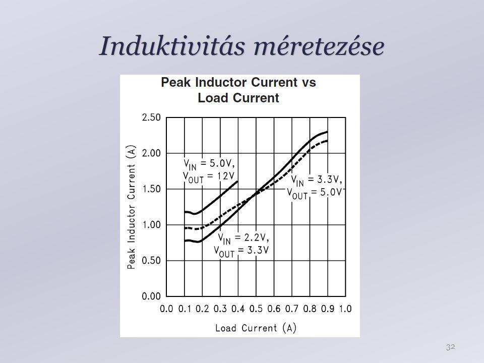 Induktivitás méretezése