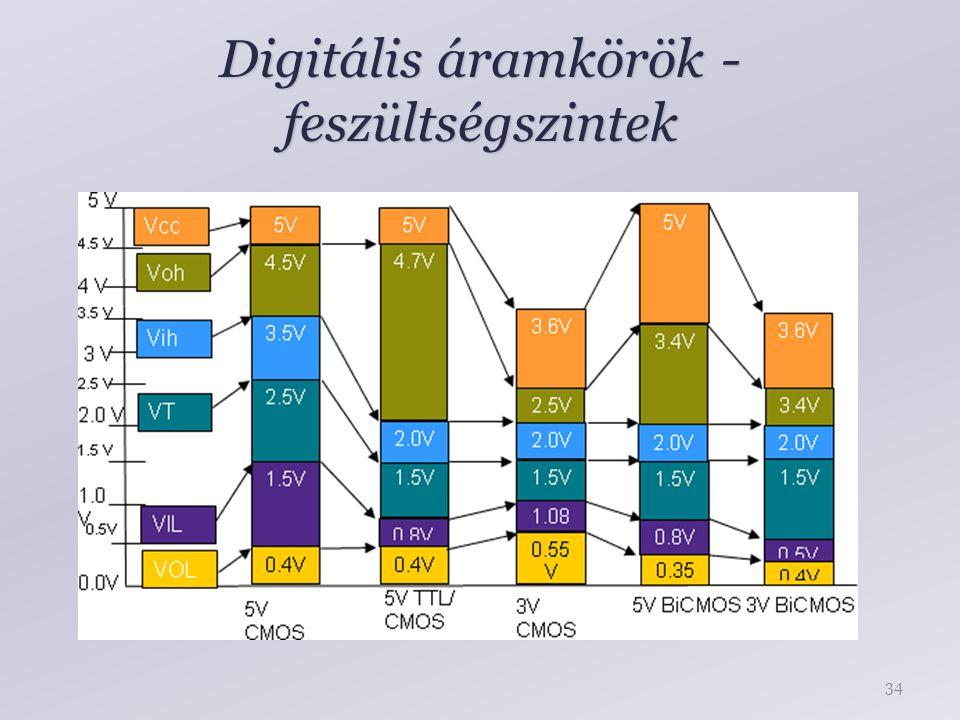 Digitális áramkörök - feszültségszintek