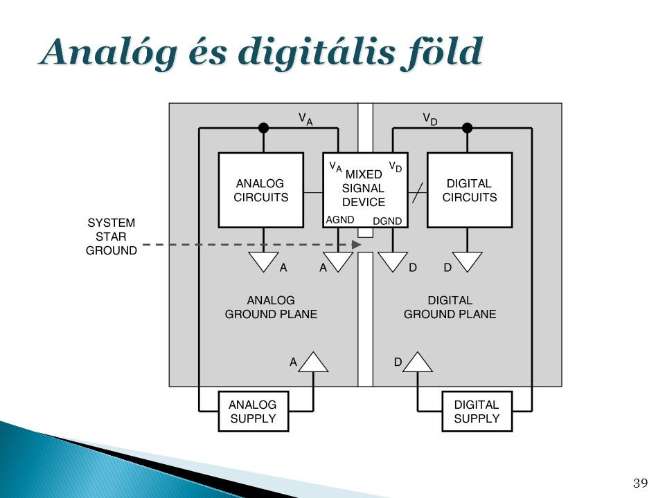 Analóg és digitális föld