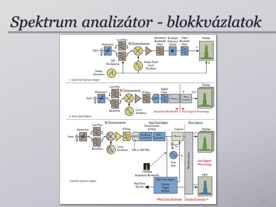 Spektrum analizátor - blokkvázlatok
