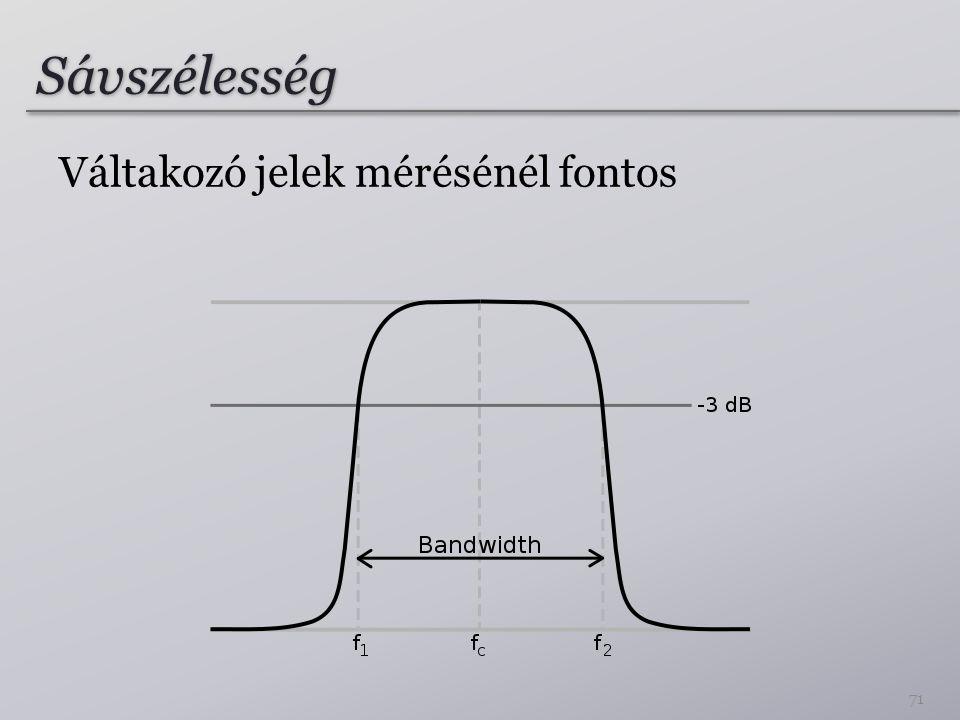 Sávszélesség Váltakozó jelek mérésénél fontos