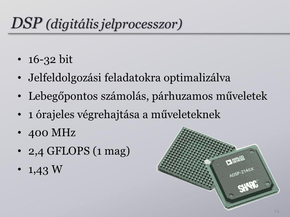 DSP (digitális jelprocesszor)