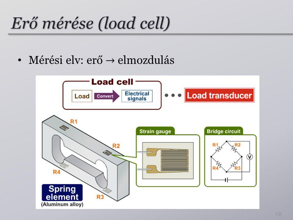 Erő mérése (load cell) Mérési elv: erő → elmozdulás