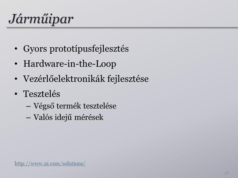 Járműipar Gyors prototípusfejlesztés Hardware-in-the-Loop