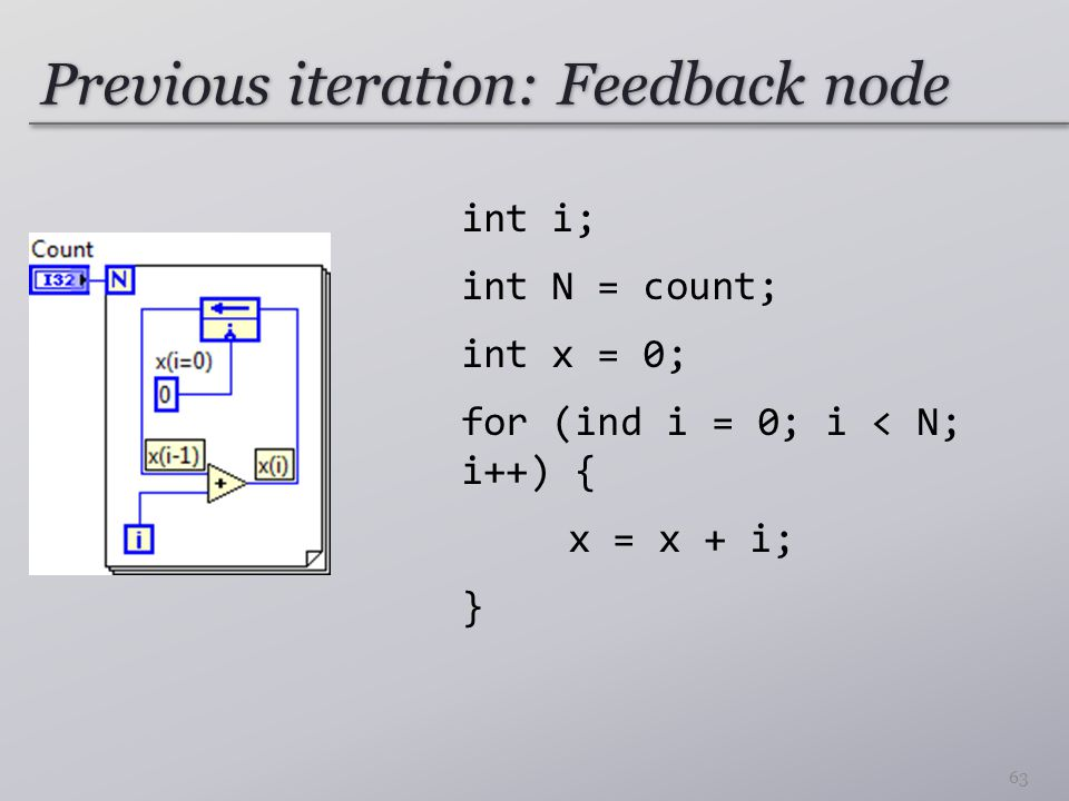 Previous iteration: Feedback node