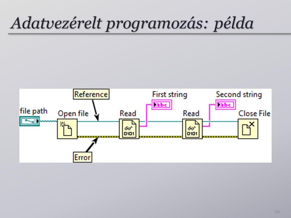 Adatvezérelt programozás: példa