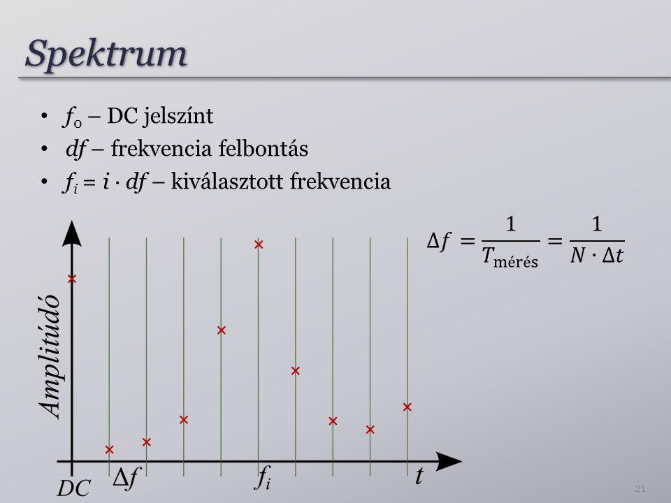 Spektrum f0 – DC jelszínt df – frekvencia felbontás