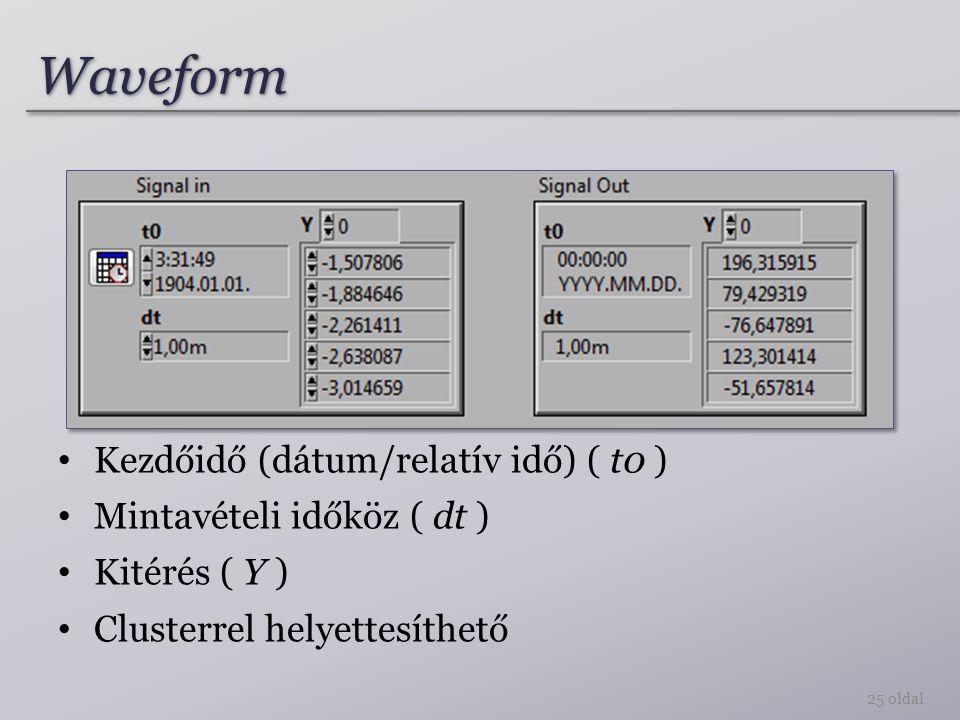 Waveform Kezdőidő (dátum/relatív idő) ( t0 ) Mintavételi időköz ( dt )