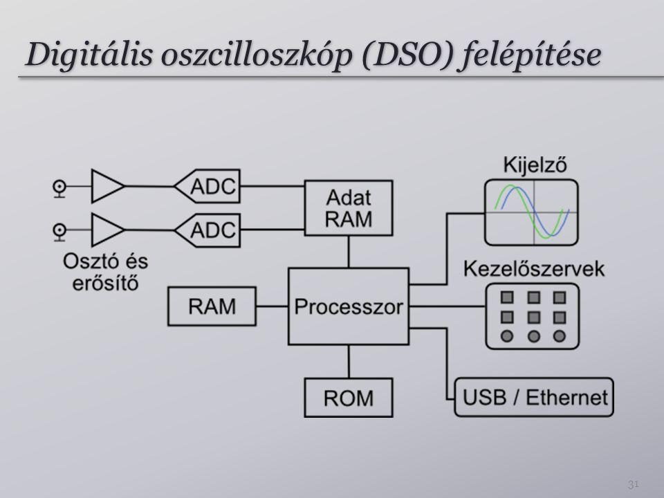 Digitális oszcilloszkóp (DSO) felépítése