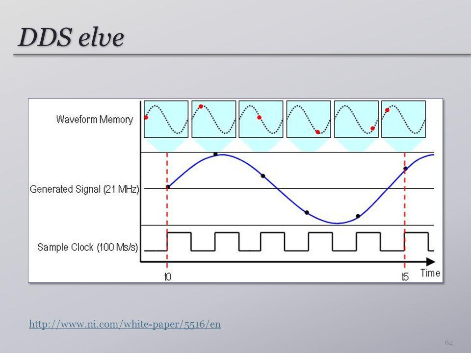 DDS elve http://www.ni.com/white-paper/5516/en