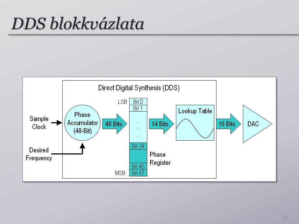 DDS blokkvázlata