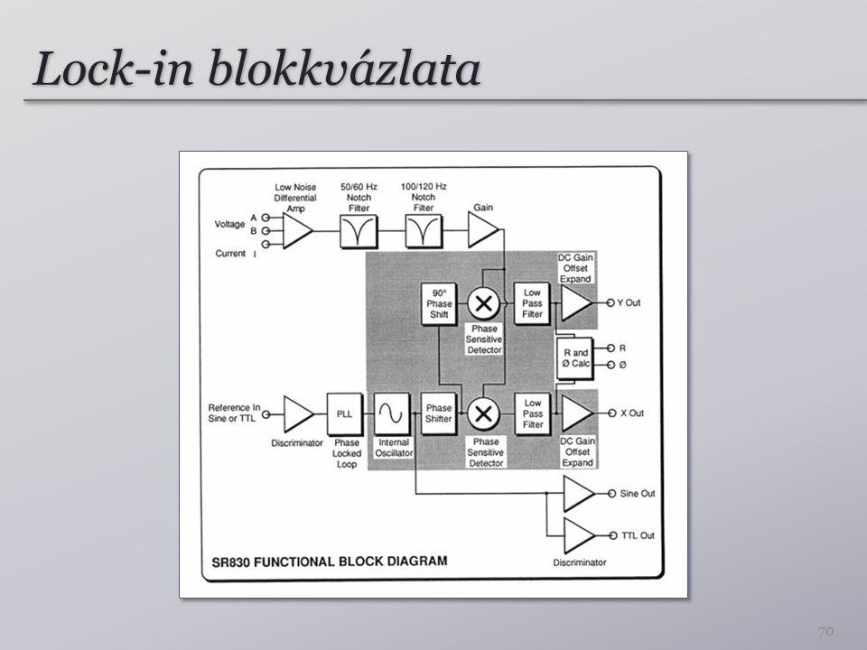 Lock-in blokkvázlata