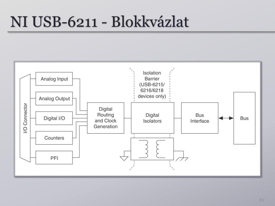 NI USB-6211 - Blokkvázlat