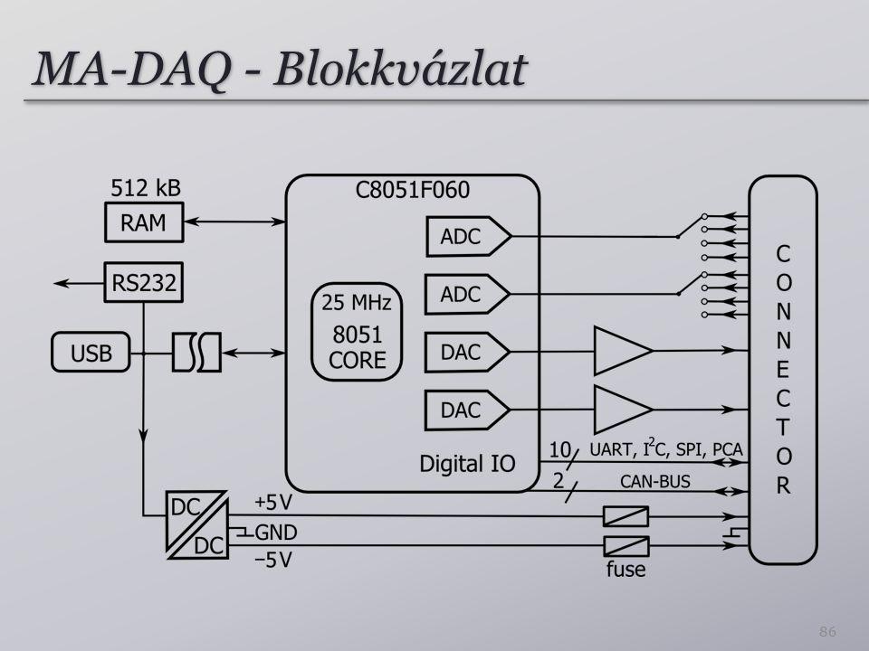 MA-DAQ - Blokkvázlat