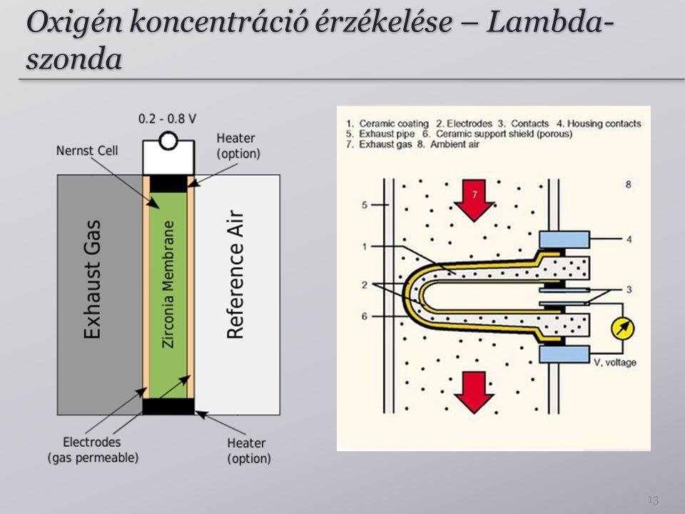 Oxigén koncentráció érzékelése – Lambda-szonda