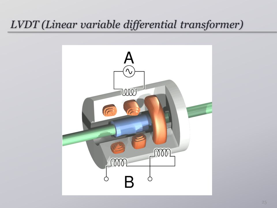 LVDT (Linear variable differential transformer)