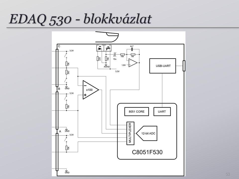 EDAQ 530 - blokkvázlat