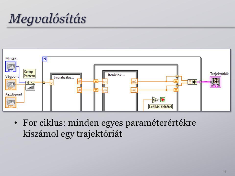 Megvalósítás For ciklus: minden egyes paraméterértékre kiszámol egy trajektóriát