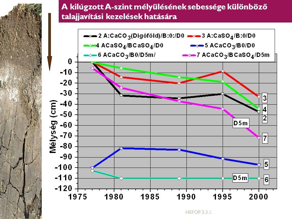 A kilúgzott A-szint mélyülésének sebessége különböző talajjavítási kezelések hatására