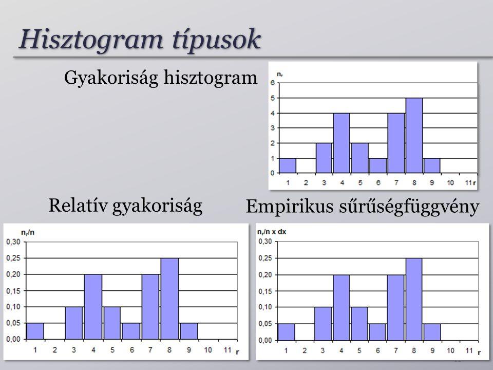 Hisztogram típusok Gyakoriság hisztogram Relatív gyakoriság
