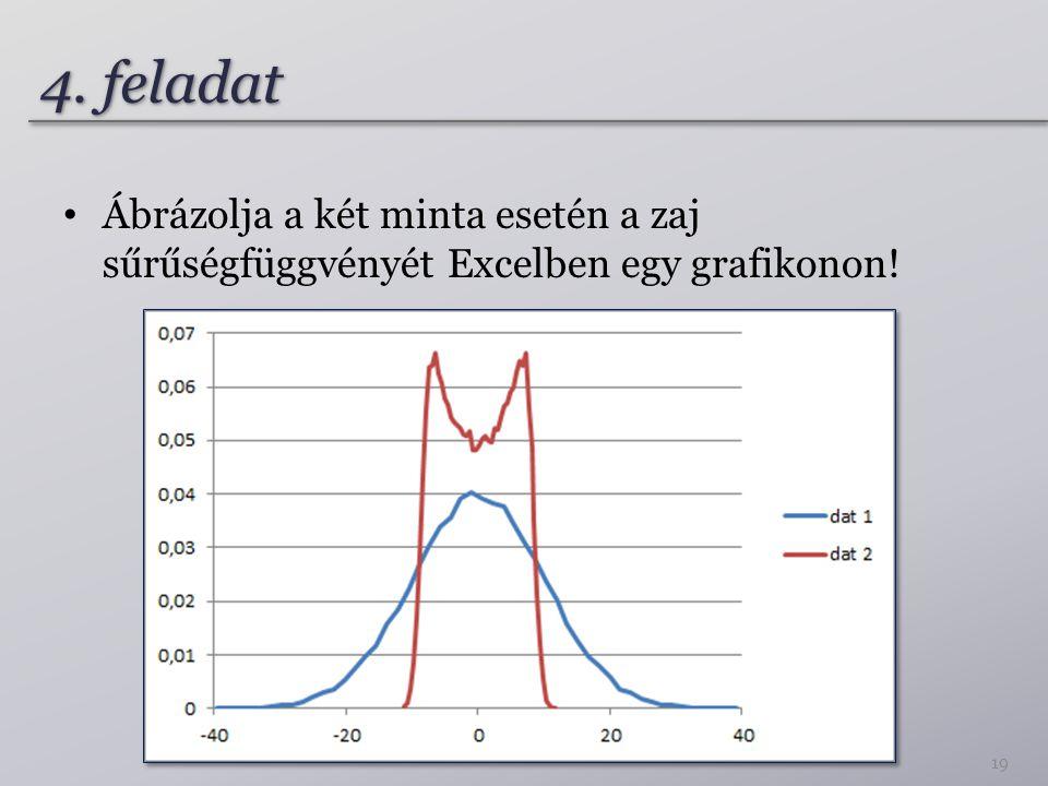 4. feladat Ábrázolja a két minta esetén a zaj sűrűségfüggvényét Excelben egy grafikonon!