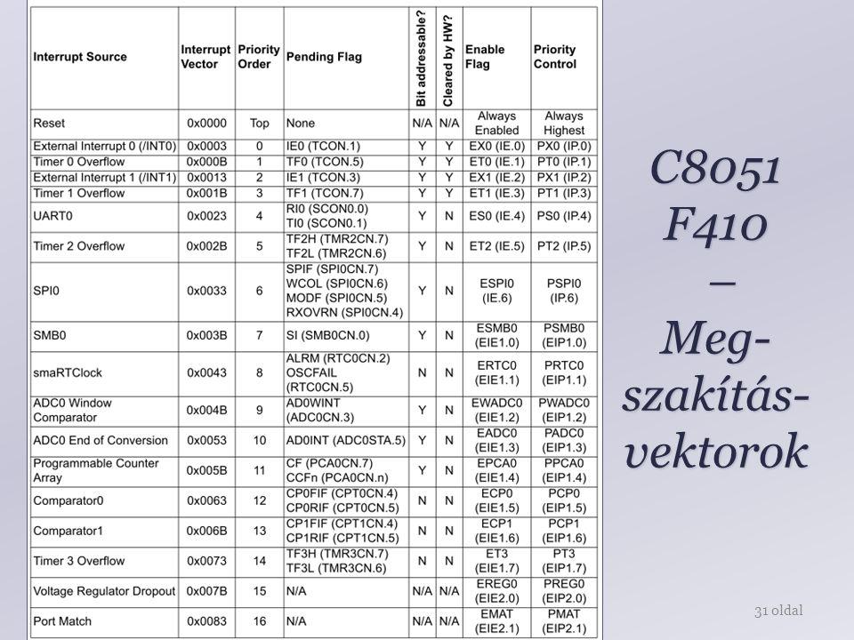 C8051 F410 – Meg-szakítás-vektorok