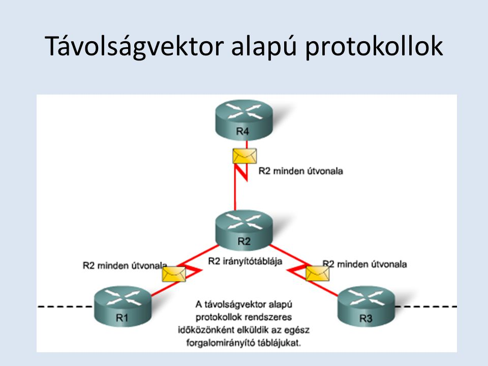 Távolságvektor alapú protokollok