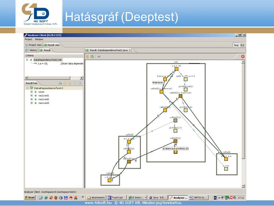 Hatásgráf (Deeptest) www.4dsoft.hu © 4D SOFT Kft. Minden jog fenntartva.