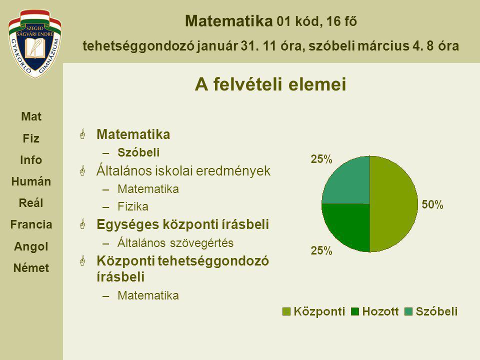 A felvételi elemei Matematika Általános iskolai eredmények