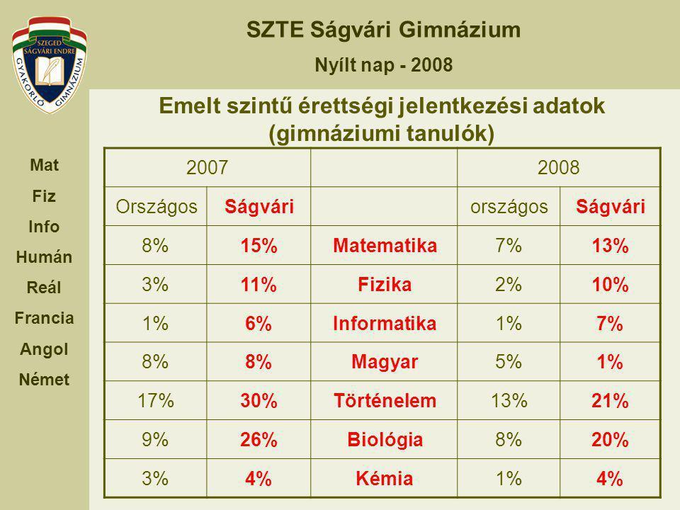 Emelt szintű érettségi jelentkezési adatok (gimnáziumi tanulók)